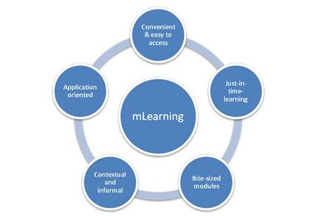 Leveraging m-Learning in Enterprises